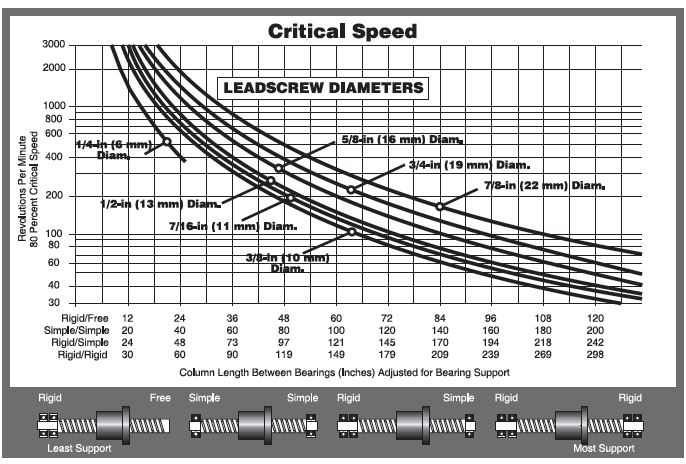 Haydon Kerk Lead Screw Critical Speeds Chart